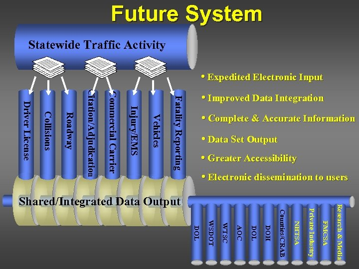 Future System Statewide Traffic Activity • Expedited Electronic Input Fatality Reporting Vehicles Injury/EMS Commercial