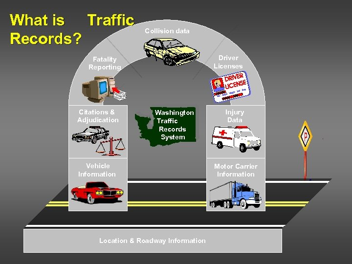 What is Traffic Records? Collision data Driver Licenses Fatality Reporting Citations & Adjudication Washington