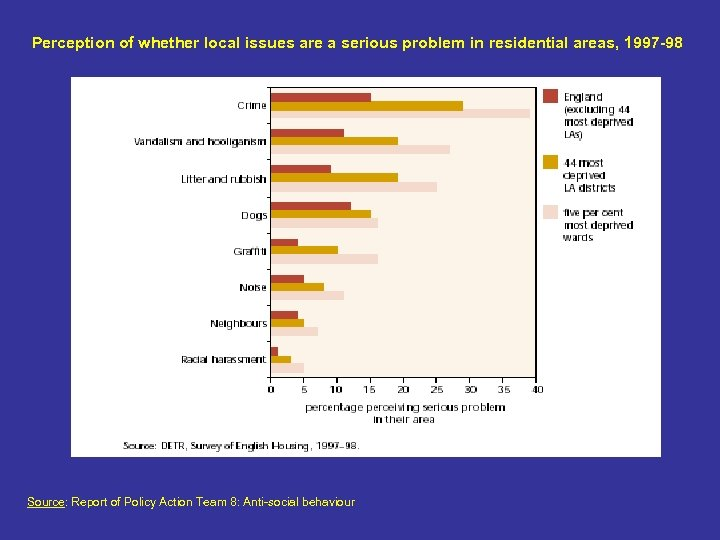 Perception of whether local issues are a serious problem in residential areas, 1997 -98