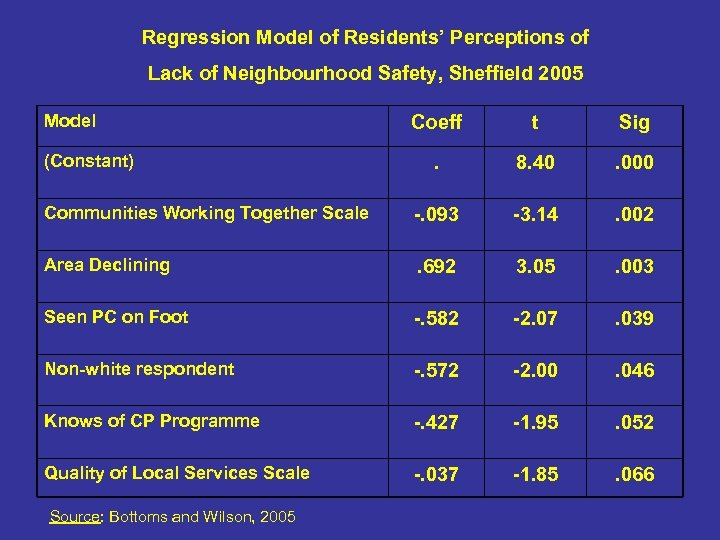 Regression Model of Residents' Perceptions of Lack of Neighbourhood Safety, Sheffield 2005 Model Coeff