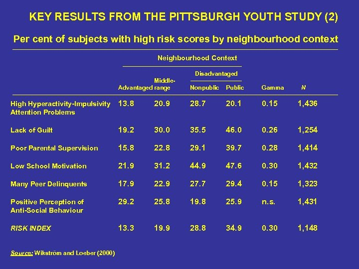 KEY RESULTS FROM THE PITTSBURGH YOUTH STUDY (2) Per cent of subjects with high