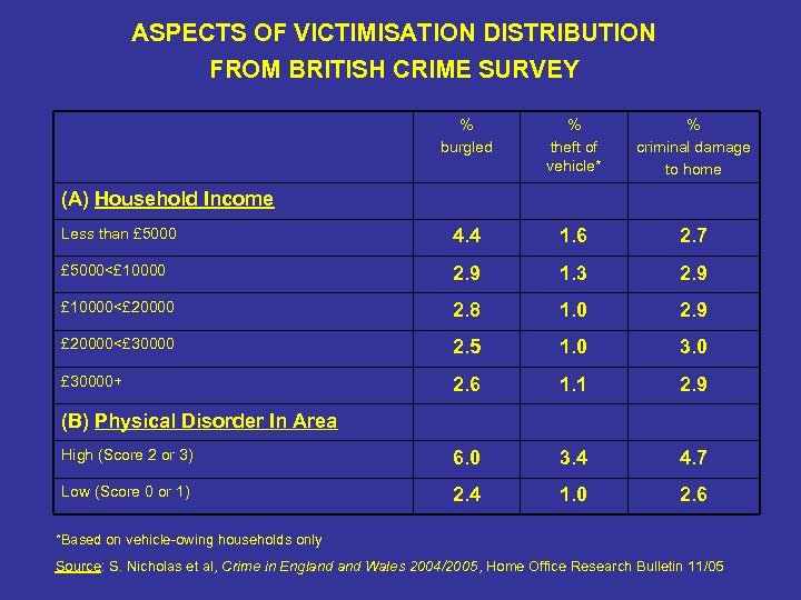 ASPECTS OF VICTIMISATION DISTRIBUTION FROM BRITISH CRIME SURVEY % burgled % theft of vehicle*