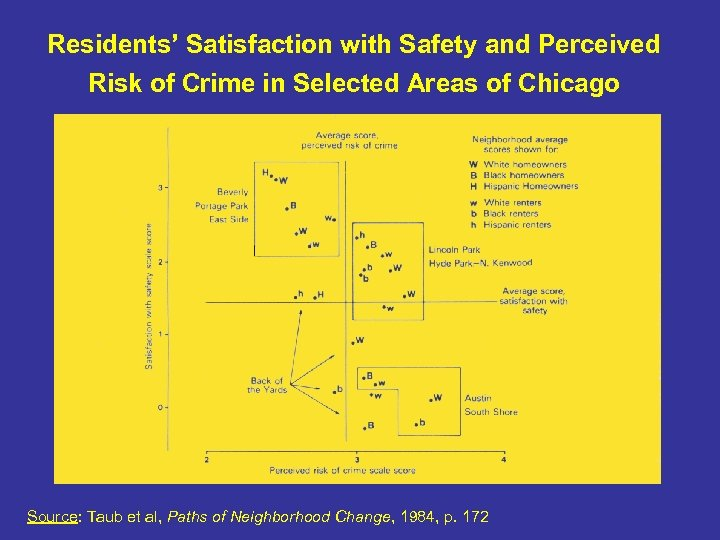 Residents' Satisfaction with Safety and Perceived Risk of Crime in Selected Areas of Chicago