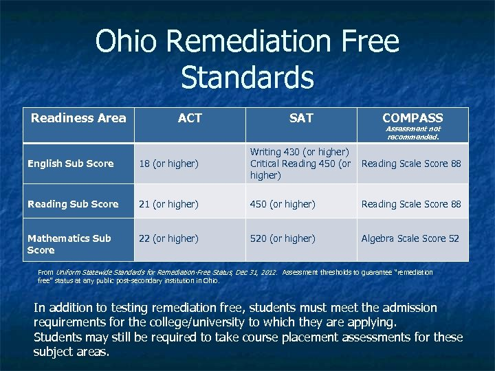 Ohio Remediation Free Standards Readiness Area ACT SAT COMPASS Assessment not recommended. English Sub