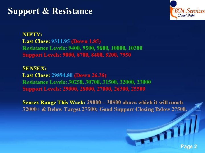 Support & Resistance NIFTY: Last Close: 9311. 95 (Down 1. 85) Resistance Levels: 9400,