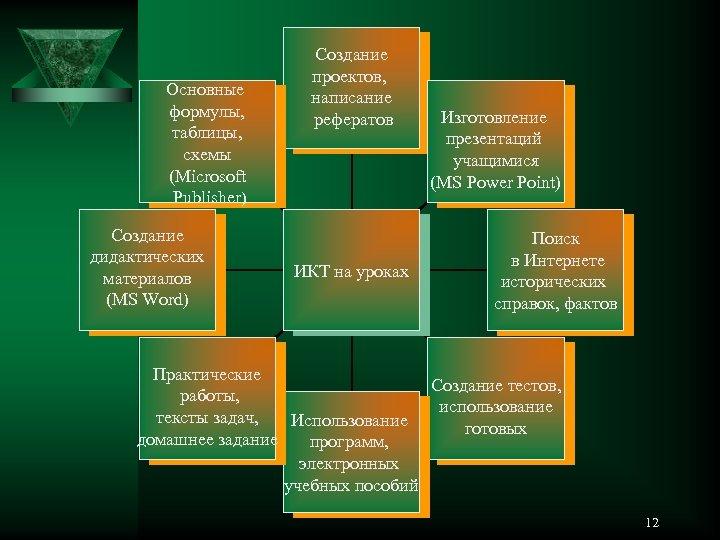 Основные формулы, таблицы, схемы (Microsoft Publisher) Создание дидактических материалов (MS Word) Создание проектов, написание