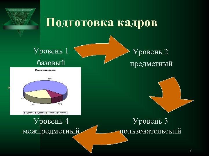 Подготовка кадров Уровень 1 базовый Уровень 2 предметный Уровень 4 межпредметный Уровень 3 пользовательский