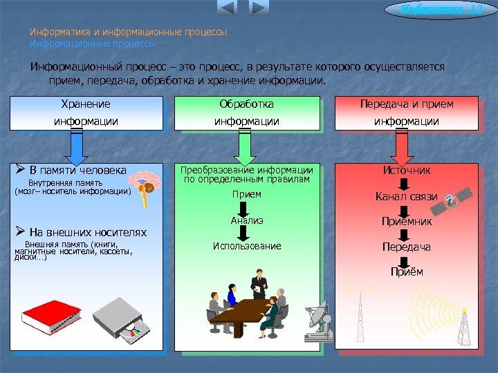 Информатика 1. 2 Информатика и информационные процессы Информационный процесс – это процесс, в результате