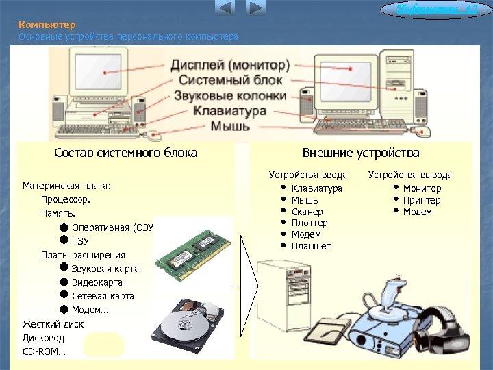 Информатика 4. 2 Компьютер Основные устройства персонального компьютера Состав системного блока Материнская плата: Процессор.