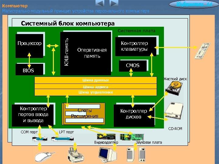 Компьютер Магистрально-модульный принцип устройства персонального компьютера Информатика 4. 4 Системный блок компьютера Процессор КЭШ-память