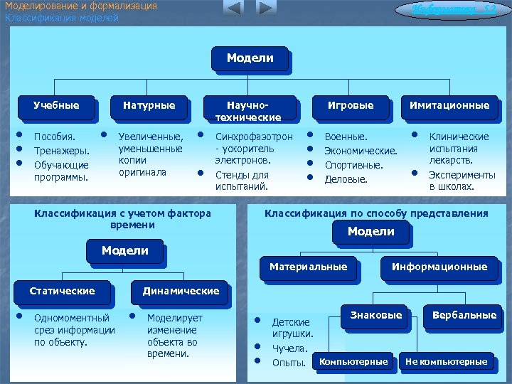 Моделирование и формализация Классификация моделей Информатика 5. 2 Модели Учебные • • • Пособия.