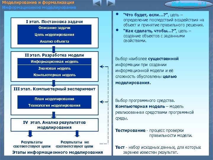 Моделирование и формализация Информационное моделирование Информатика 5. 3 • I этап. Постановка задачи Описание