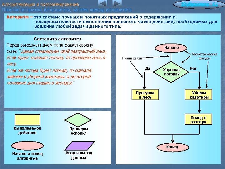Алгоритмизация и программирование Понятие алгоритма, исполнители, система команд исполнителя Информатика 6. 1 Алгоритм –