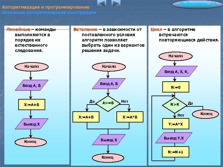 Информатика 6. 3 Алгоритмизация и программирование Основные алгоритмические конструкции Линейные – команды выполняются в