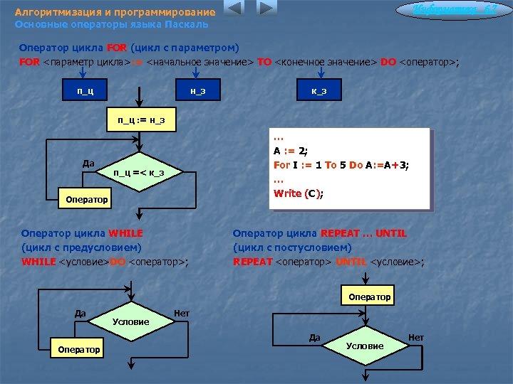 Информатика 6. 7 Алгоритмизация и программирование Основные операторы языка Паскаль Оператор цикла FOR (цикл