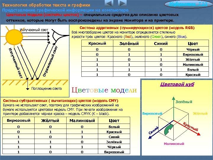 Информатика 7. 2/1 Технология обработки текста и графики Представление графической информации на компьютере Цветовые