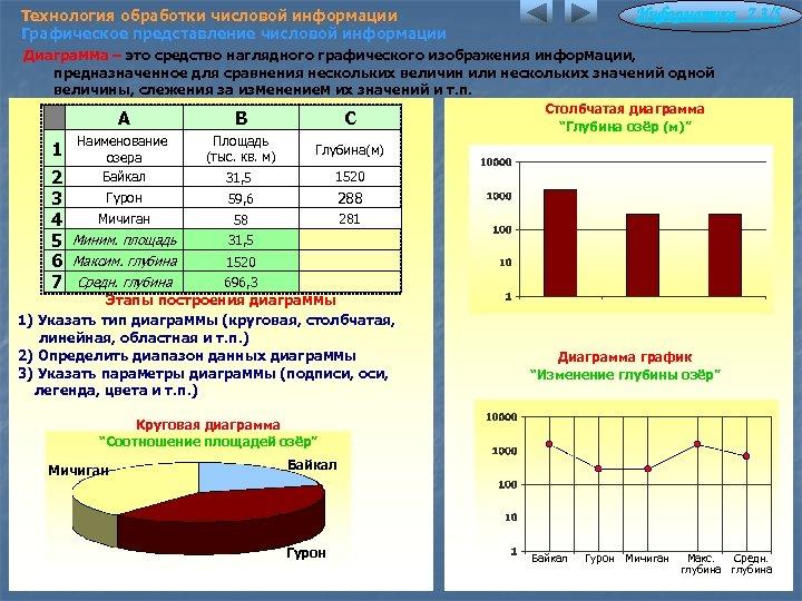Технология обработки числовой информации Графическое представление числовой информации Информатика 7. 3/5 Диаграмма – это