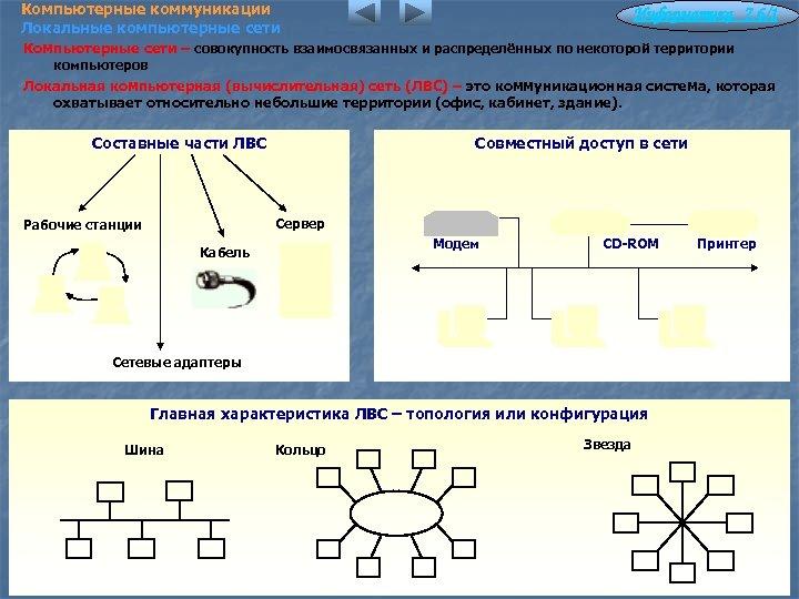 Компьютерные коммуникации Локальные компьютерные сети Информатика 7. 6/1 Компьютерные сети – совокупность взаимосвязанных и