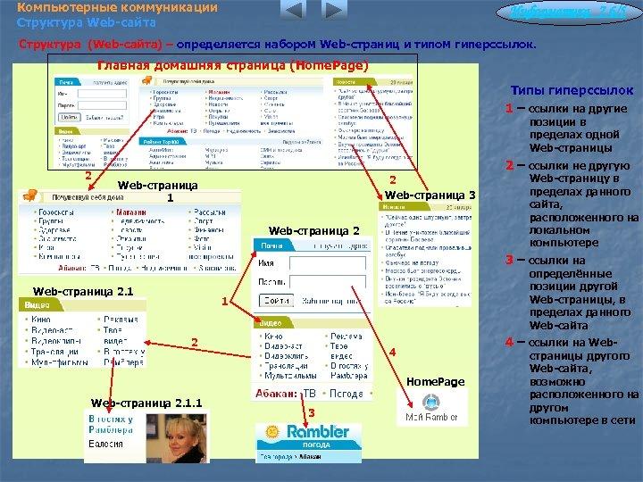 Компьютерные коммуникации Структура Web-сайта Информатика 7. 6/5 Структура (Web-сайта) – определяется набором Web-страниц и