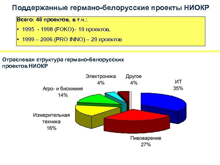 Поддержанные германо-белорусские проекты НИОКР Всего: 48 проектов, в т. ч. : • 1995 -