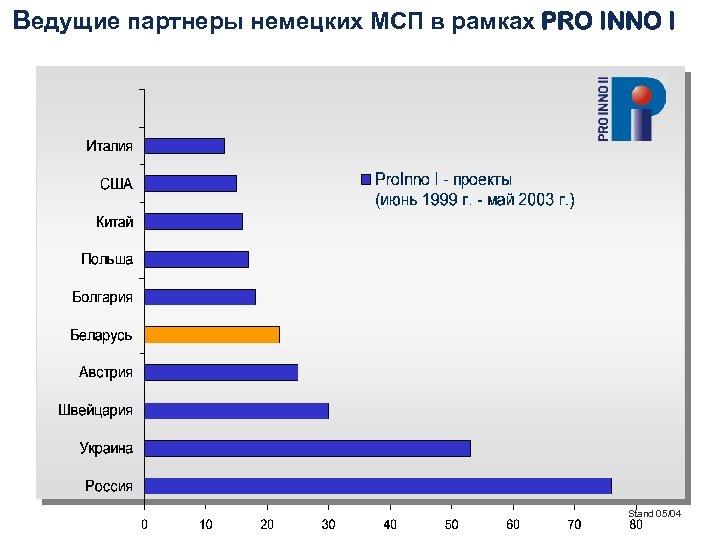 Ведущие партнеры немецких МСП в рамках PRO INNO I Stand 05/04