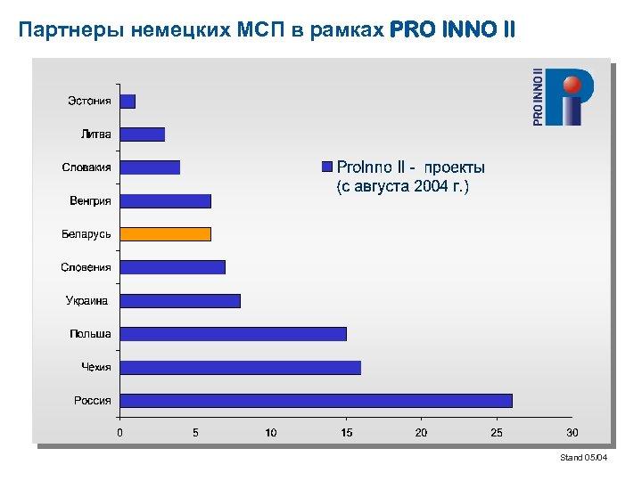 Партнеры немецких МСП в рамках PRO INNO II Stand 05/04