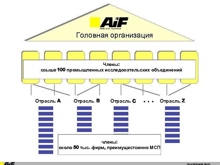 Головная организация Члены: свыше 100 промышленных исследовательских объединений Отрасль A Отрасль B Отрасль C