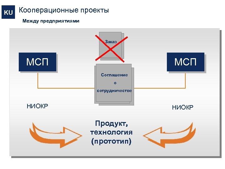 KU Кооперационные проекты Между предприятиями Заказ МСП Соглашение о сотрудничестве НИОКР Продукт, технология (прототип)