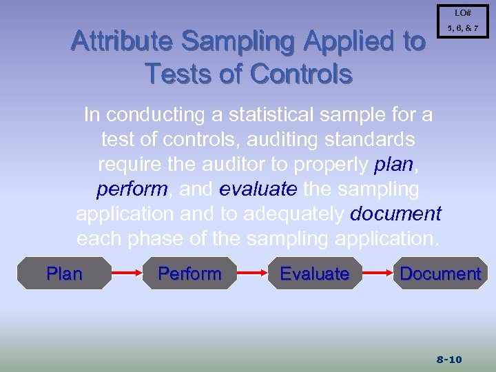 LO# 5, 6, & 7 Attribute Sampling Applied to Tests of Controls In conducting