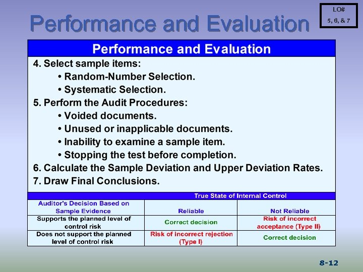 Performance and Evaluation LO# 5, 6, & 7 8 -12