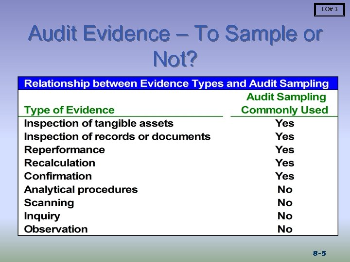 LO# 3 Audit Evidence – To Sample or Not? 8 -5