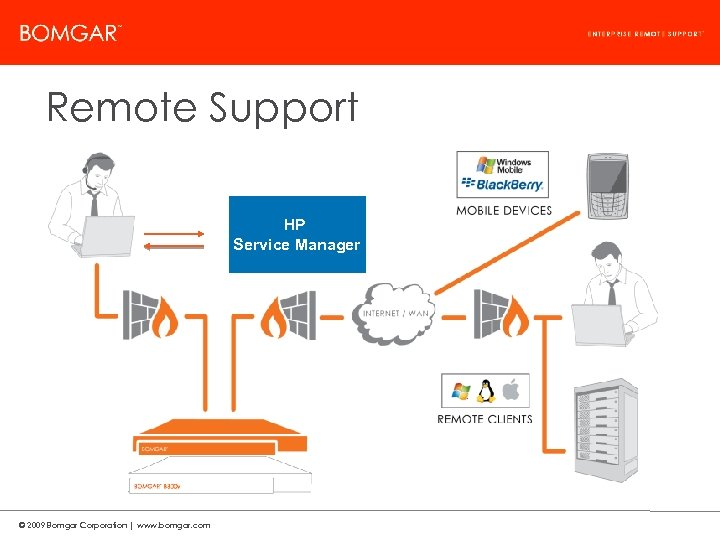 Bomgar Product Strategy Remote Support HP Service Manager © 2009 Bomgar Corporation | www.