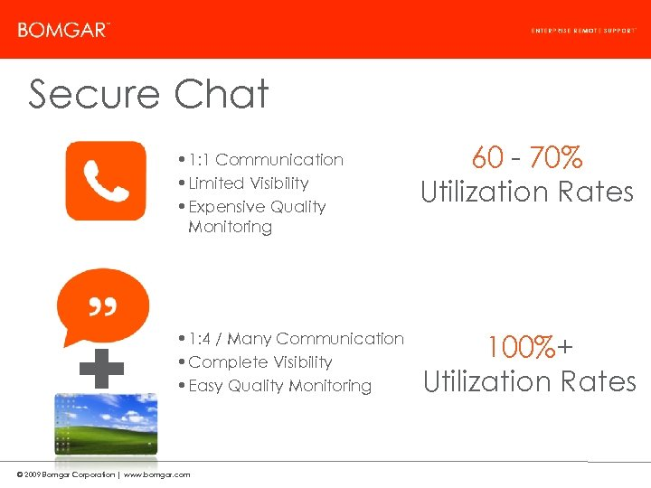 Bomgar Product Strategy Secure Chat • 1: 1 Communication • Limited Visibility • Expensive