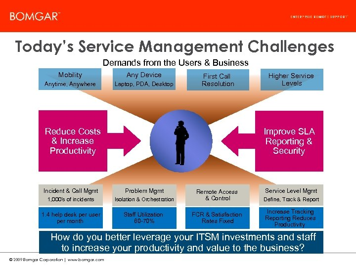 Bomgar Product Strategy Today's Service Management Challenges Demands from the Users & Business Mobility