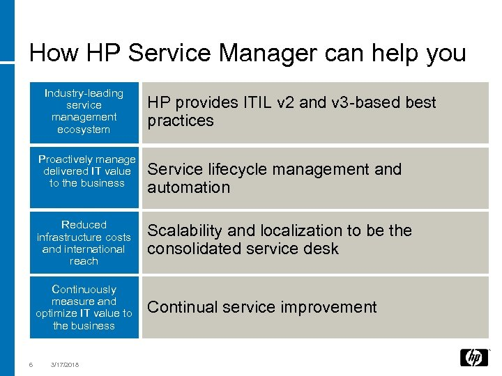 How HP Service Manager can help you Industry-leading service management ecosystem Proactively manage delivered