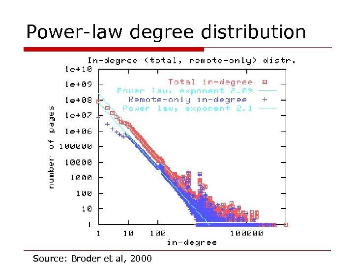 Power-law degree distribution Source: Broder et al, 2000
