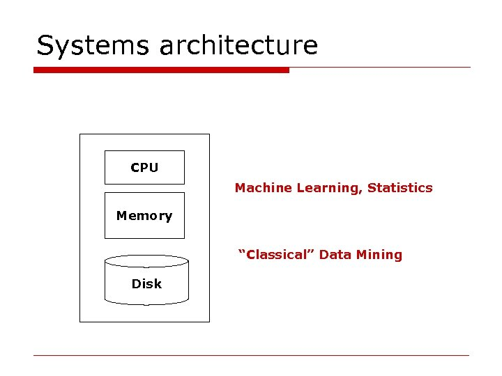 """Systems architecture CPU Machine Learning, Statistics Memory """"Classical"""" Data Mining Disk"""