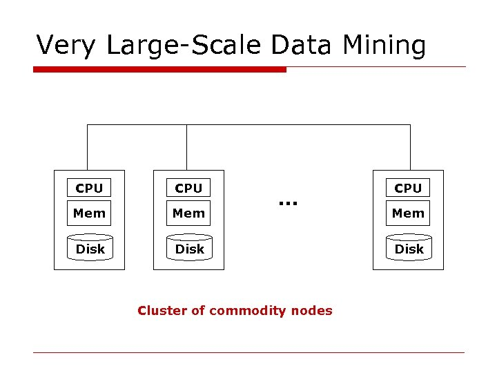 Very Large-Scale Data Mining CPU Mem Disk … Cluster of commodity nodes CPU Mem