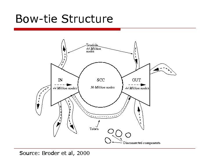 Bow-tie Structure Source: Broder et al, 2000