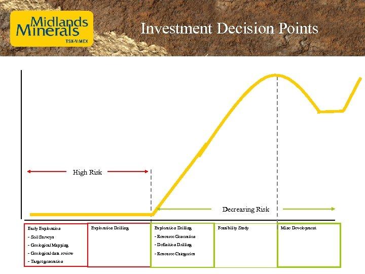 Investment Decision Points High Risk Decreasing Risk Early Exploration Drilling - Soil Surveys -