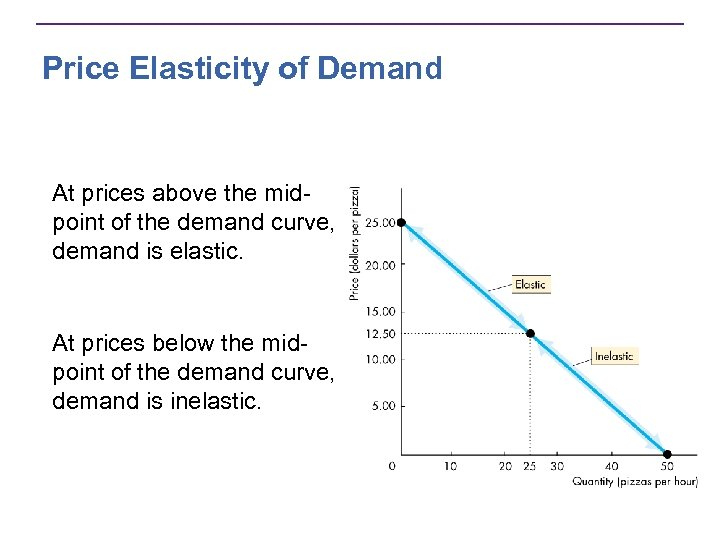 case study on promotional elasticity of demand for cadbury F) calculate the elasticity of demand from point l to point m g) calculate the elasticity of demand from point n to point o h) in addition, to each calculation, classify the elasticity at these points as elastic, inelastic, or unitarily elastic.