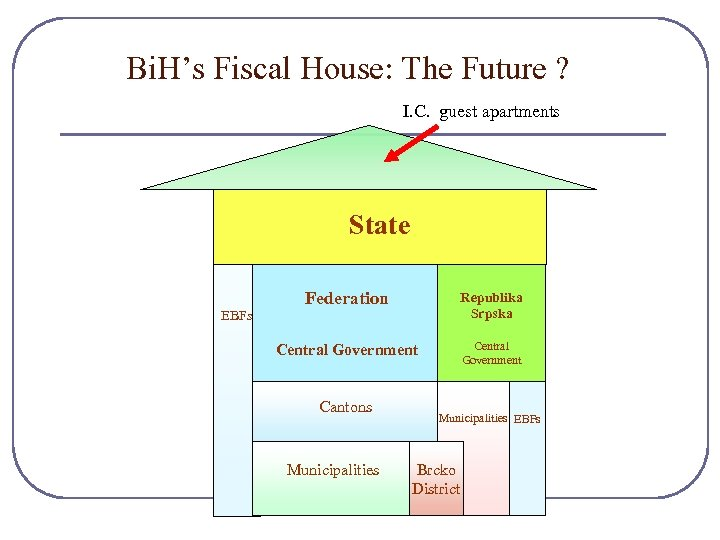 Bi. H's Fiscal House: The Future ? I. C. guest apartments State EBFs Federation