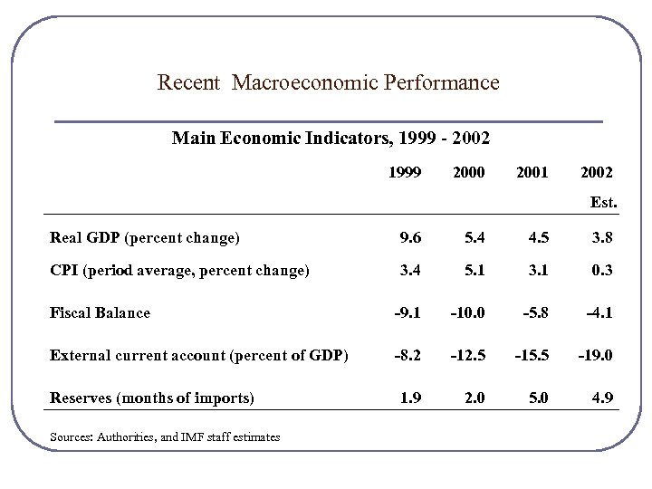 Recent Macroeconomic Performance Main Economic Indicators, 1999 - 2002 1999 2000 2001 2002 Est.