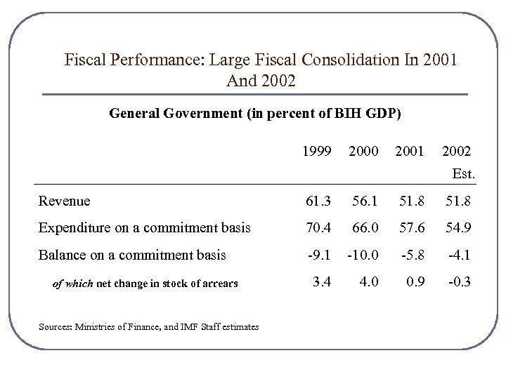 Fiscal Performance: Large Fiscal Consolidation In 2001 And 2002 General Government (in percent of