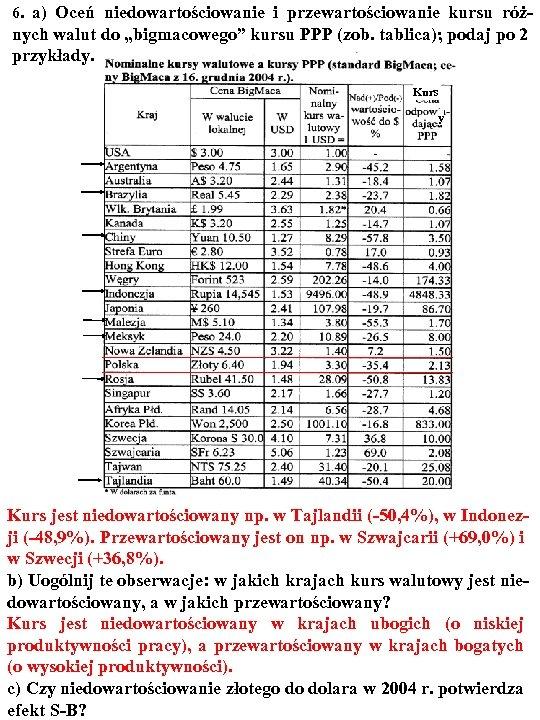 """6. a) Oceń niedowartościowanie i przewartościowanie kursu róż- nych walut do """"bigmacowego"""" kursu PPP"""