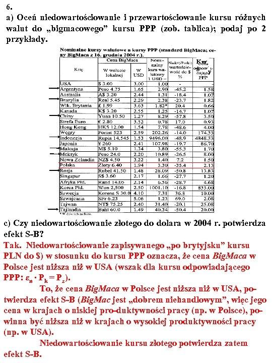 """6. a) Oceń niedowartościowanie i przewartościowanie kursu różnych walut do """"bigmacowego"""" kursu PPP (zob."""