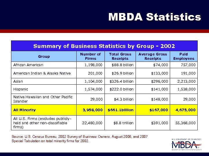 MBDA Statistics Summary of Business Statistics by Group - 2002 Group African American Number