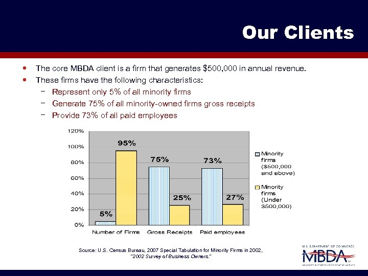Our Clients The core MBDA client is a firm that generates $500, 000 in