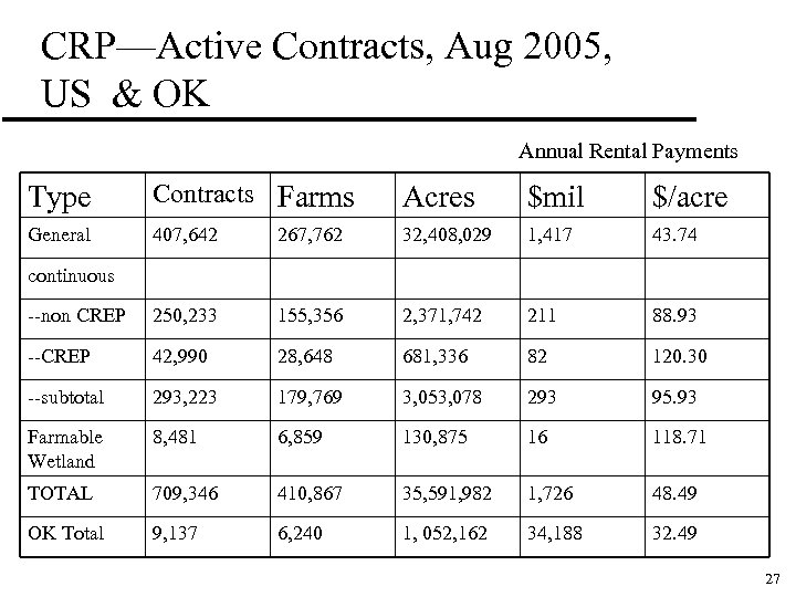 CRP—Active Contracts, Aug 2005, US & OK Annual Rental Payments Type Contracts Farms Acres