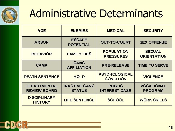Administrative Determinants AGE ENEMIES MEDICAL SECURITY ARSON ESCAPE POTENTIAL OUT-TO-COURT SEX OFFENSE BEHAVIOR FAMILY